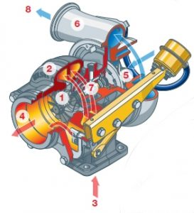Turbocharger - Carbon Cleaning Australia